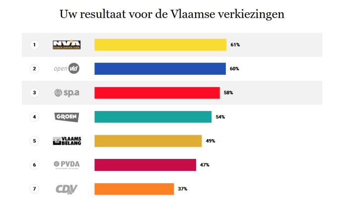 Vlaamse verkiezingen 2019